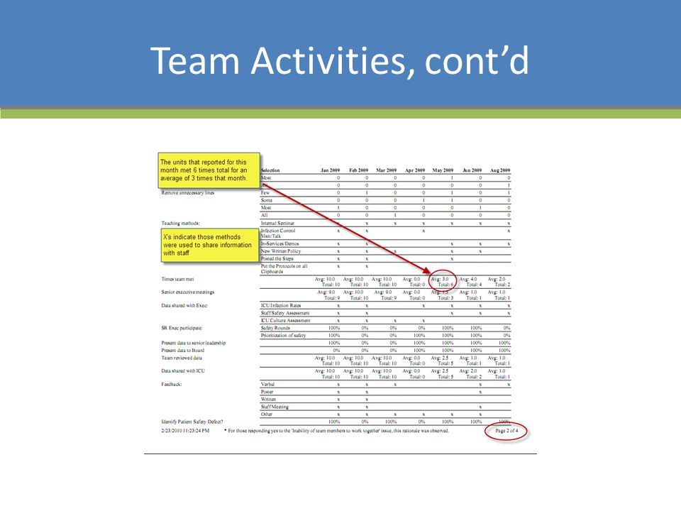 Team Activities, cont'd