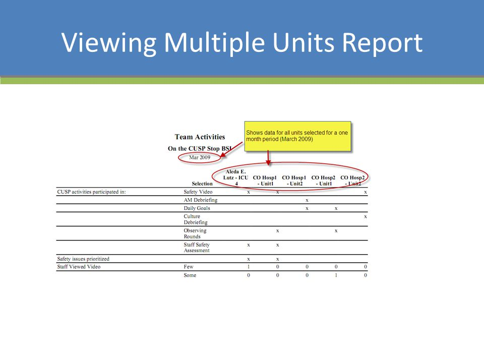 Viewing Multiple Units Report