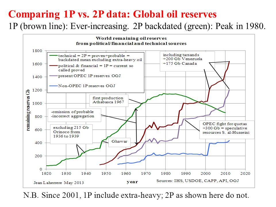 Comparing 1P vs. 2P data: Global oil reserves 1P (brown line): Ever-increasing.