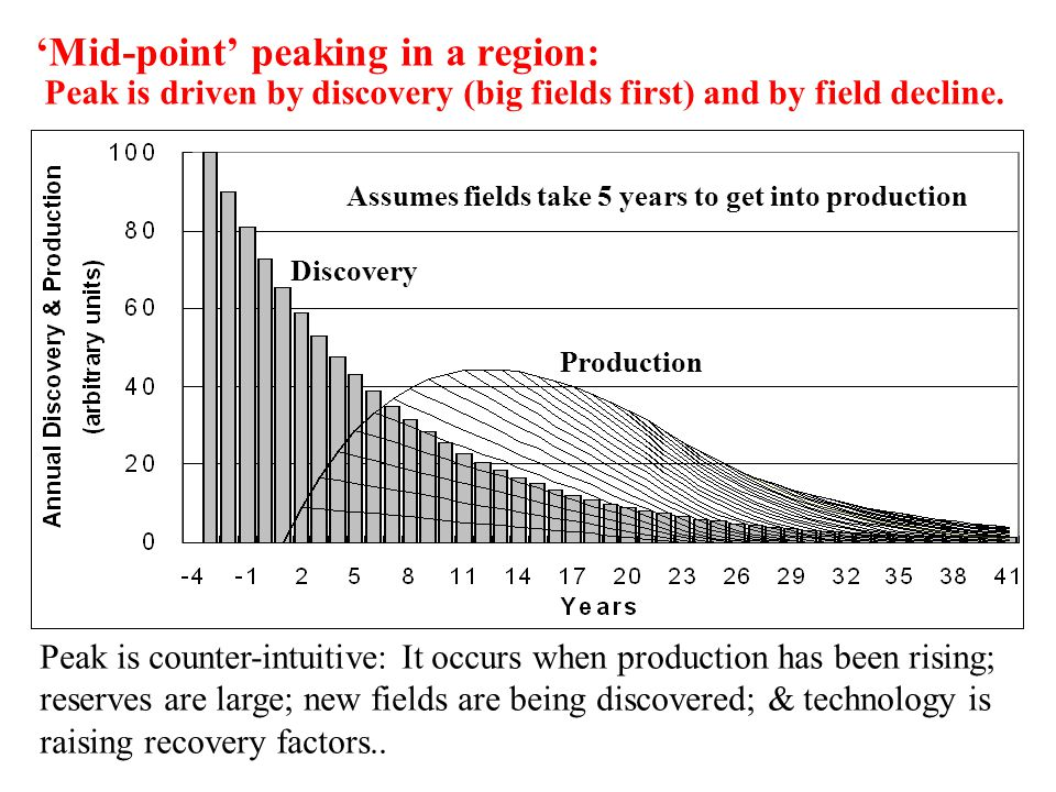 'Mid-point' peaking in a region: Peak is driven by discovery (big fields first) and by field decline.