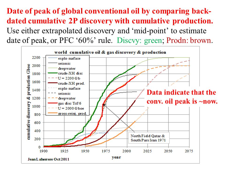Date of peak of global conventional oil by comparing back- dated cumulative 2P discovery with cumulative production.