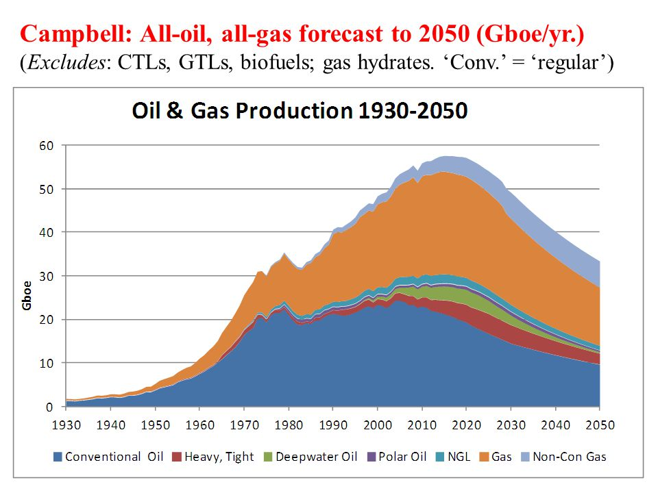 Campbell: All-oil, all-gas forecast to 2050 (Gboe/yr.) (Excludes: CTLs, GTLs, biofuels; gas hydrates. 'Conv.' = 'regular')