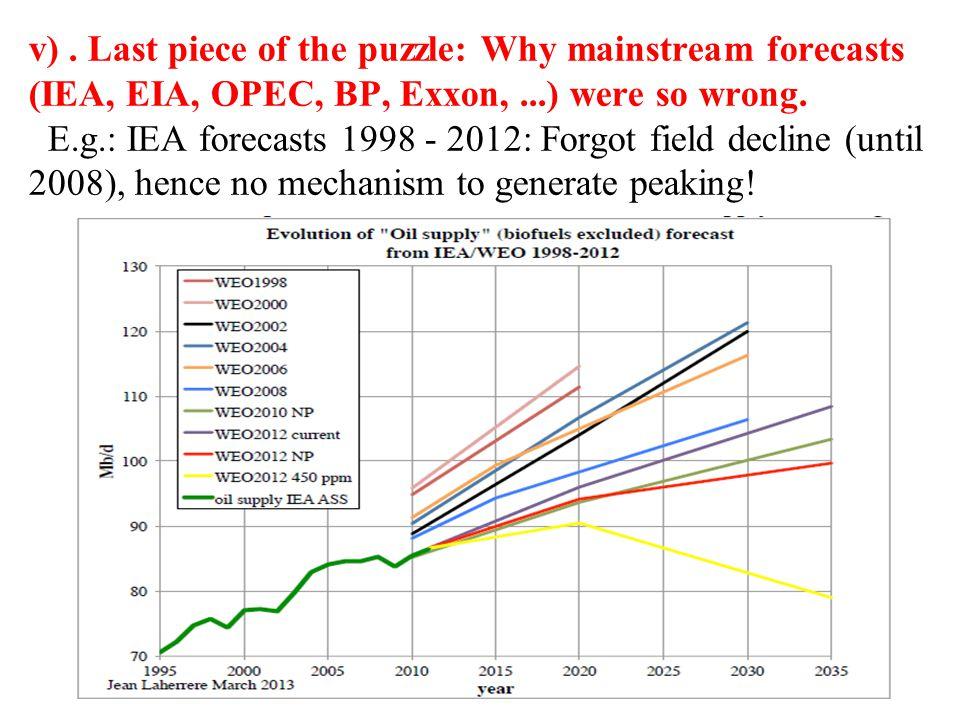 v). Last piece of the puzzle: Why mainstream forecasts (IEA, EIA, OPEC, BP, Exxon,...) were so wrong. E.g.: IEA forecasts 1998 - 2012: Forgot field de