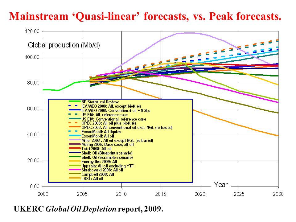Mainstream 'Quasi-linear' forecasts, vs. Peak forecasts. UKERC Global Oil Depletion report, 2009.