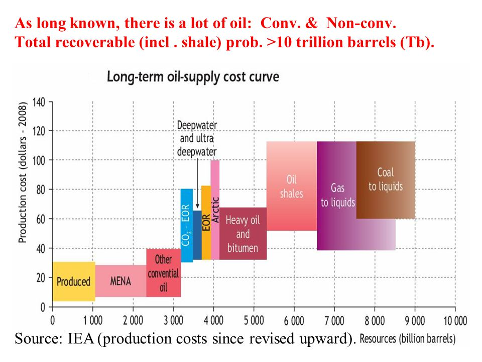 As long known, there is a lot of oil: Conv. & Non-conv. Total recoverable (incl. shale) prob. >10 trillion barrels (Tb). Source: IEA (production costs