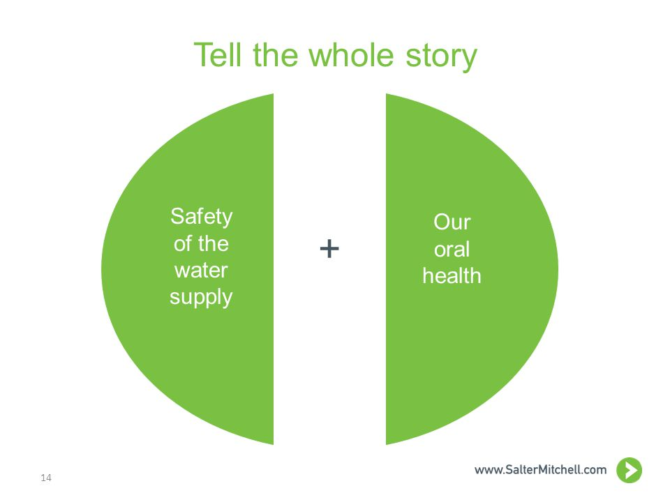 Tell the whole story 14 Safety of the water supply Our oral health +