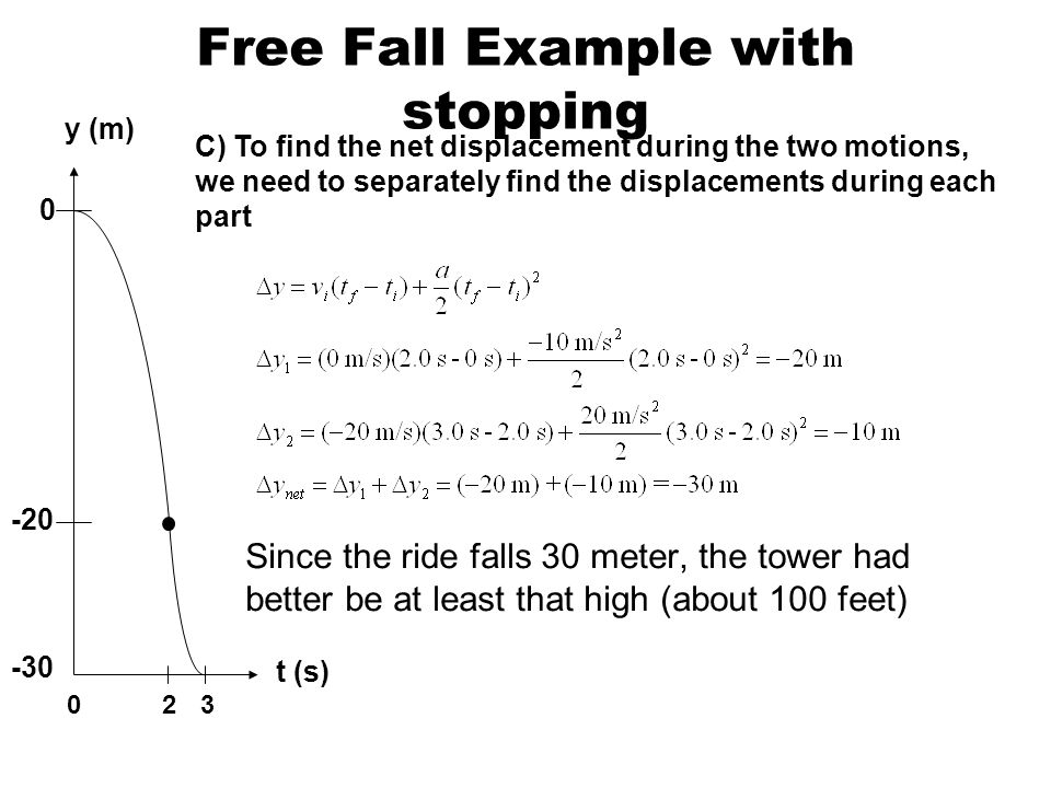 Free fall physics graph