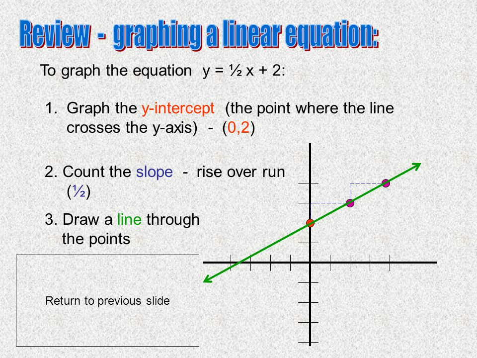 To graph the equation y = ½ x + 2: 1. Graph the y-intercept (the point where the line crosses the y-axis) - (0,2) 2.Count the slope - rise over run (½