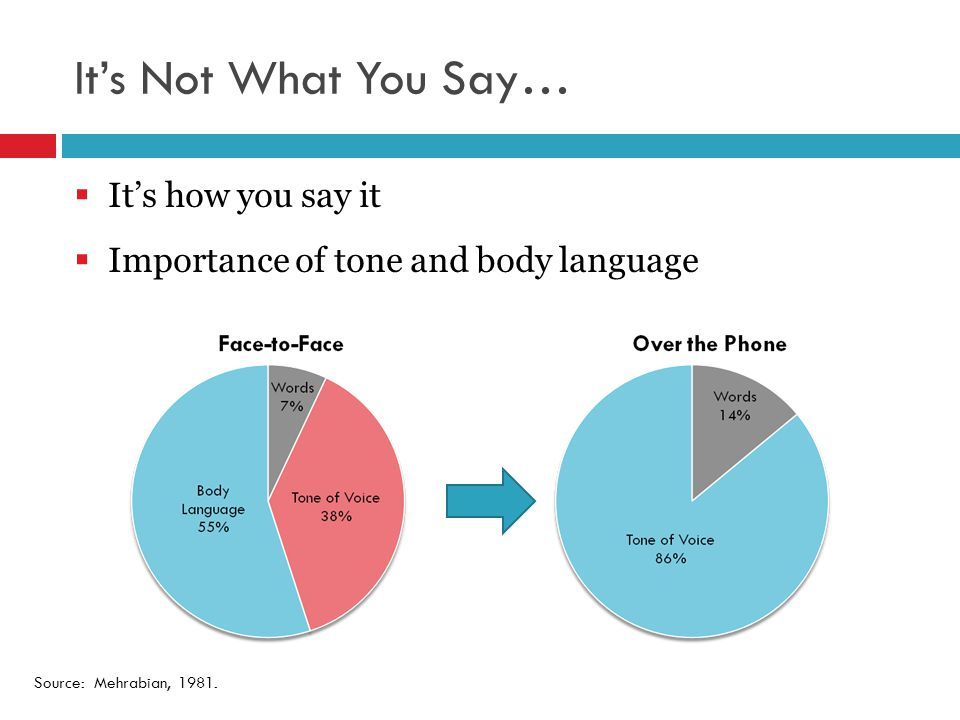 It's Not What You Say…  It's how you say it  Importance of tone and body language Source: Mehrabian, 1981.