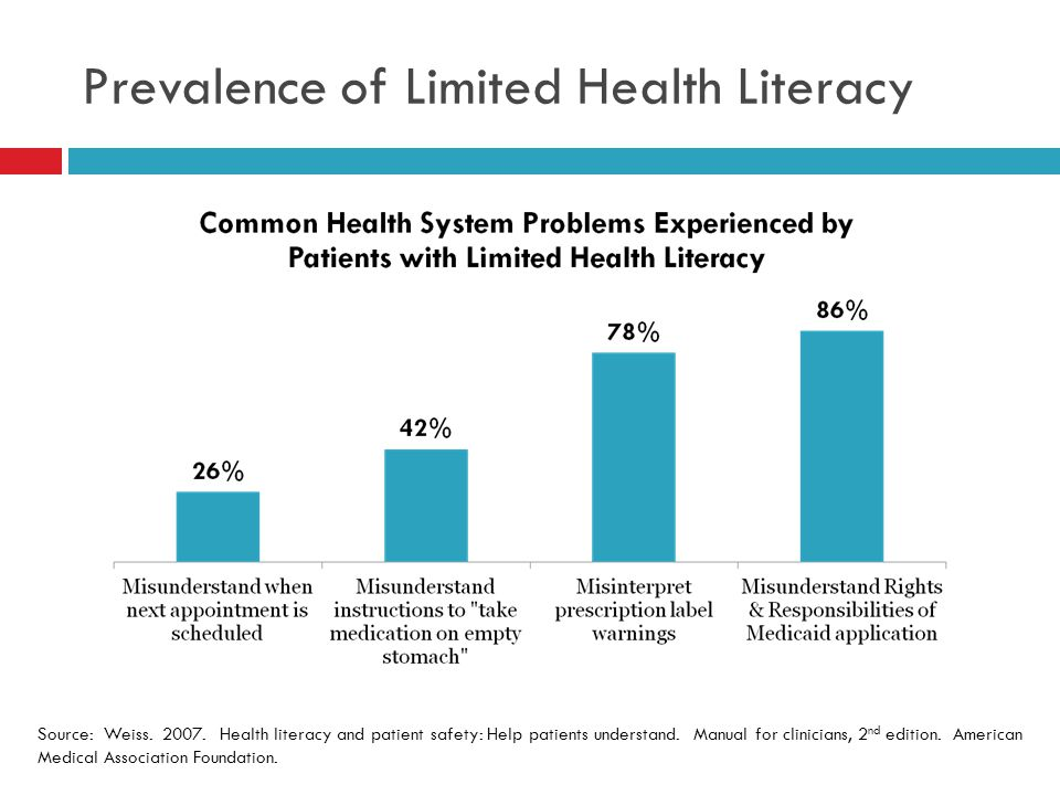 Prevalence of Limited Health Literacy Source: Weiss.