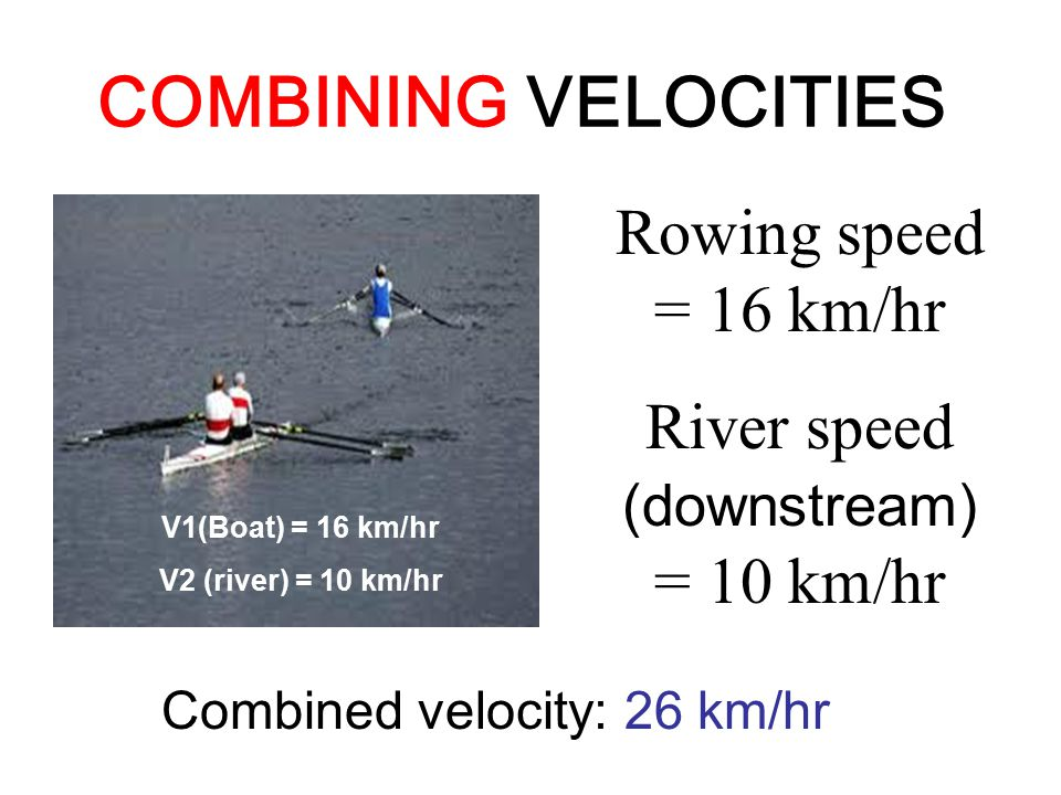 COMBINING VELOCITIES Rowing speed = 16 km/hr River speed (downstream) = 10 km/hr Combined velocity: 26 km/hr V1(Boat) = 16 km/hr V2 (river) = 10 km/hr