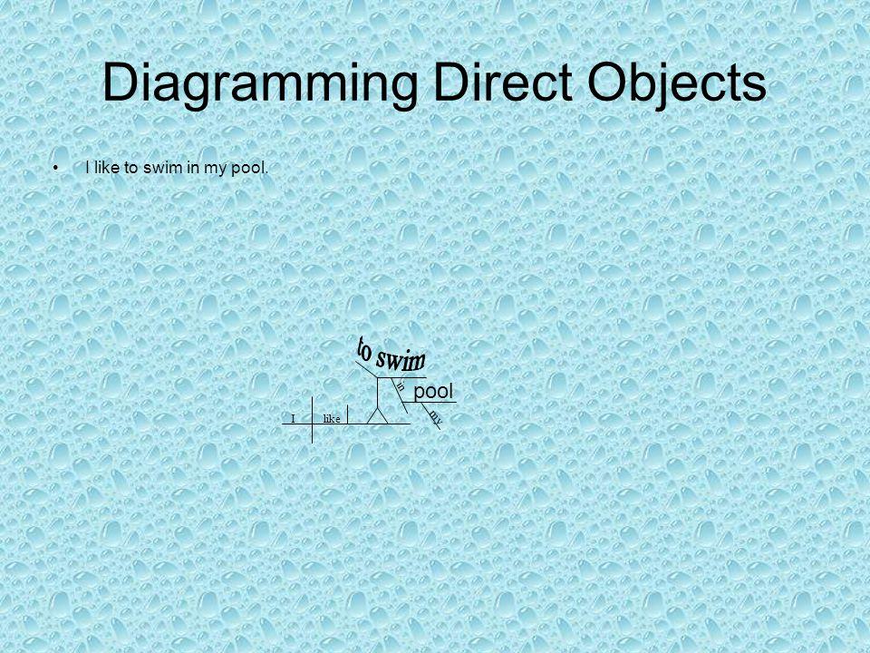 Diagramming Direct Objects I like to swim in my pool. Ilike in my pool