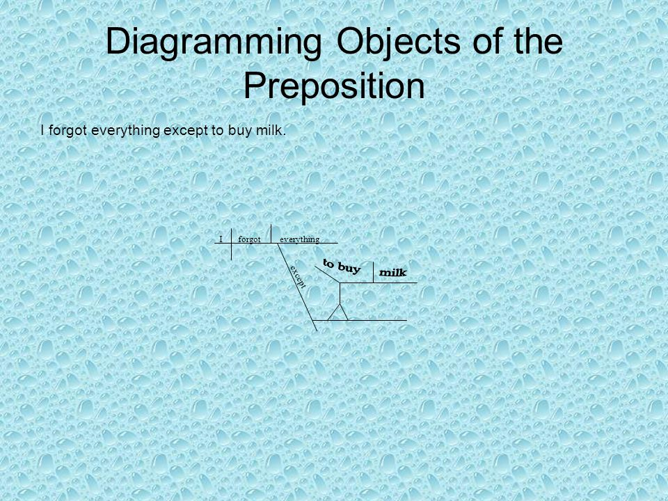 Diagramming Objects of the Preposition I forgot everything except to buy milk. Iforgoteverything except