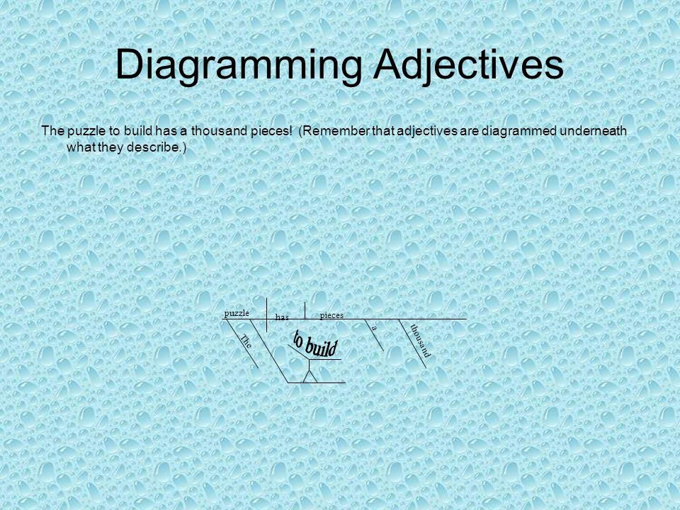 Diagramming Adjectives The puzzle to build has a thousand pieces! (Remember that adjectives are diagrammed underneath what they describe.) puzzle The