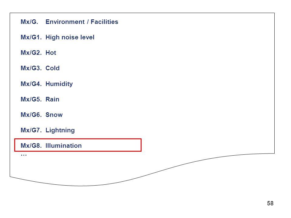 58 Mx/G. Environment / Facilities Mx/G1. High noise level Mx/G2. Hot Mx/G3. Cold Mx/G4. Humidity Mx/G5. Rain Mx/G6. Snow Mx/G7. Lightning Mx/G8. Illum