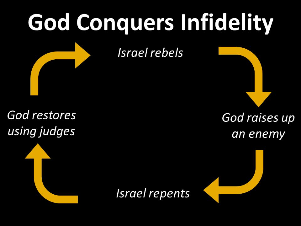 Israel rebels Israel repents God raises up an enemy God restores using judges God Conquers Infidelity