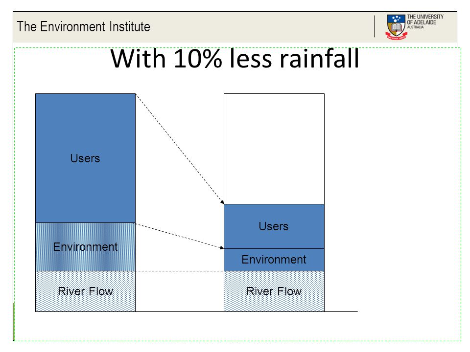 The Environment Institute Life Impact The University of Adelaide Users Environment River Flow Environment River Flow Users With 10% less rainfall