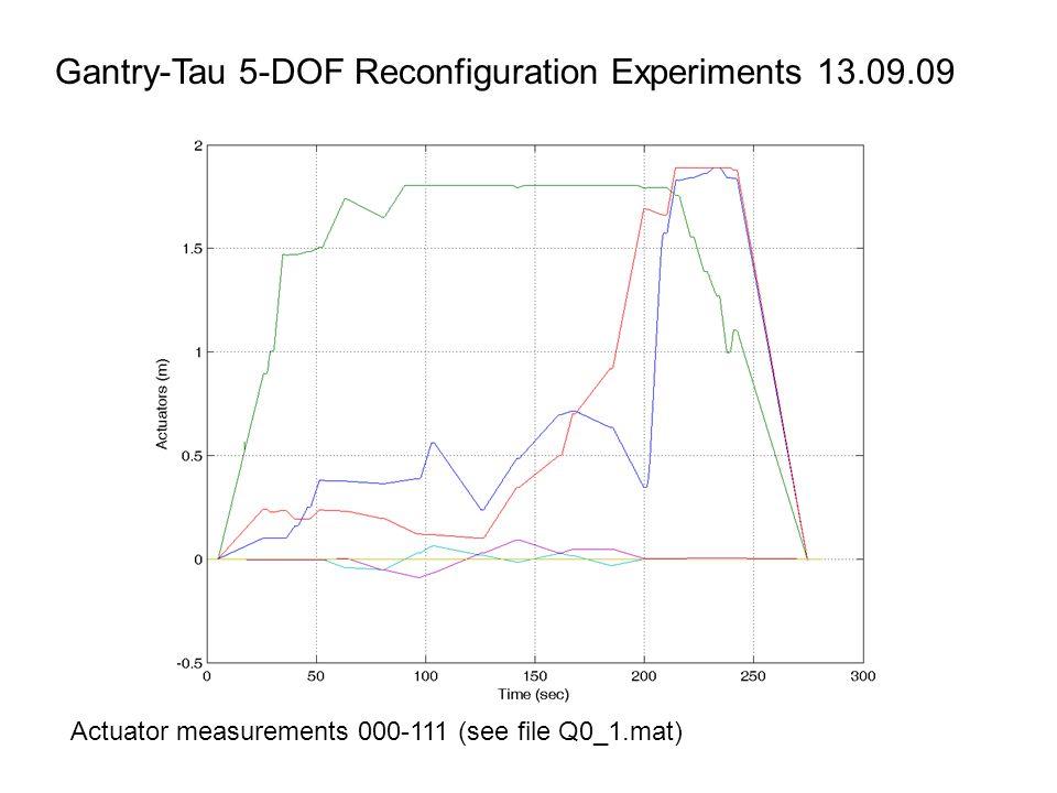 Actuator measurements 000-111 (see file Q0_1.mat)