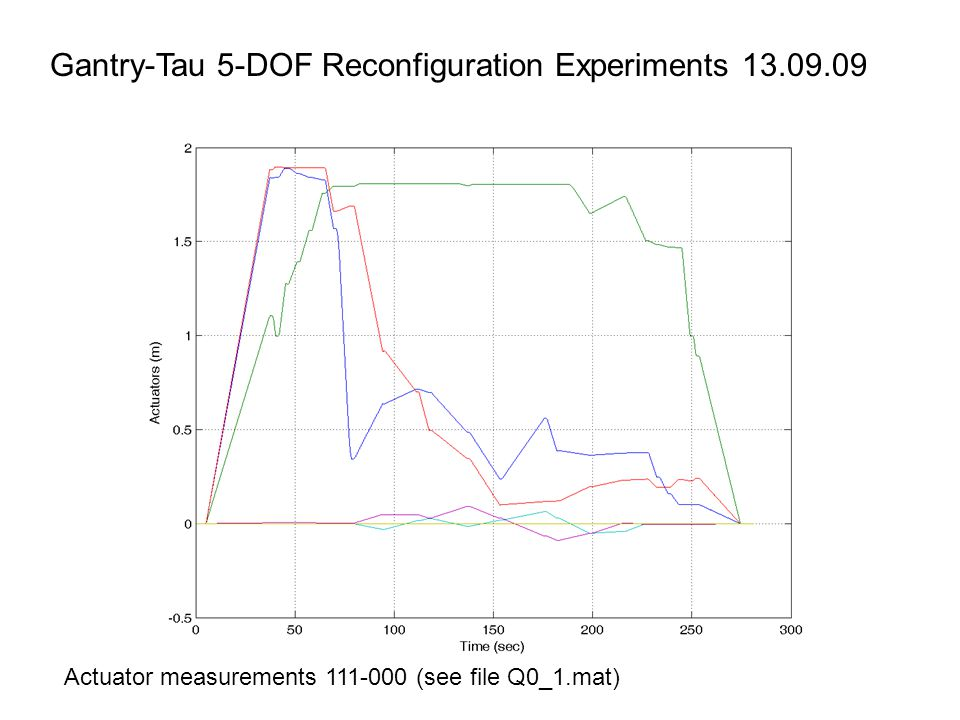 Gantry-Tau 5-DOF Reconfiguration Experiments 13.09.09 Actuator measurements 111-000 (see file Q0_1.mat)