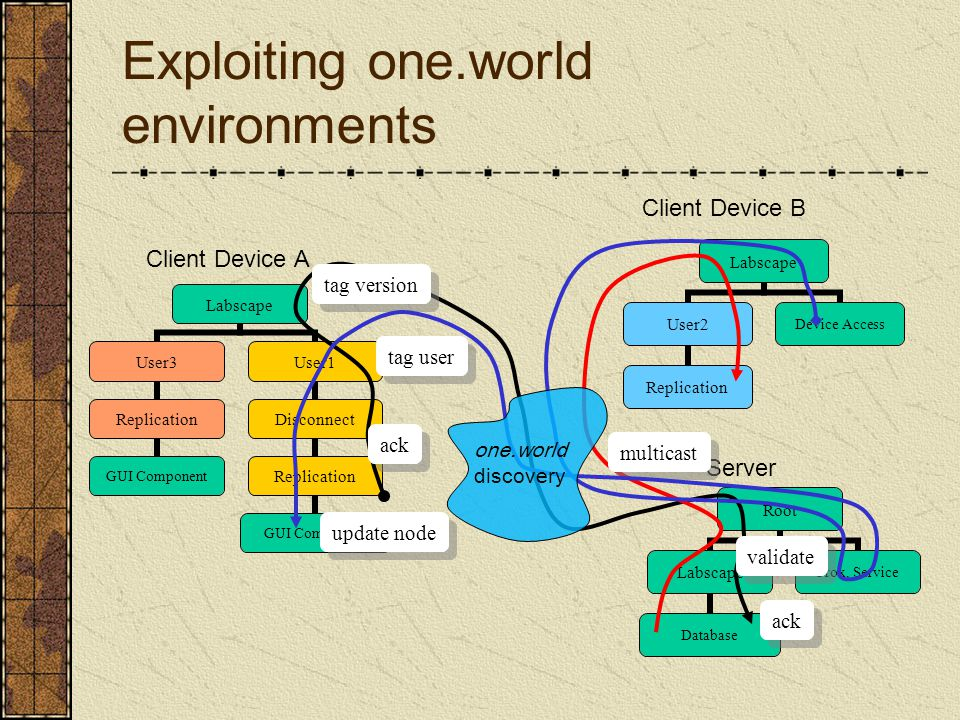 Exploiting one.world environments Client Device A Labscape User2 Replication Device Access Client Device B Server Root Labscape Database Prox.