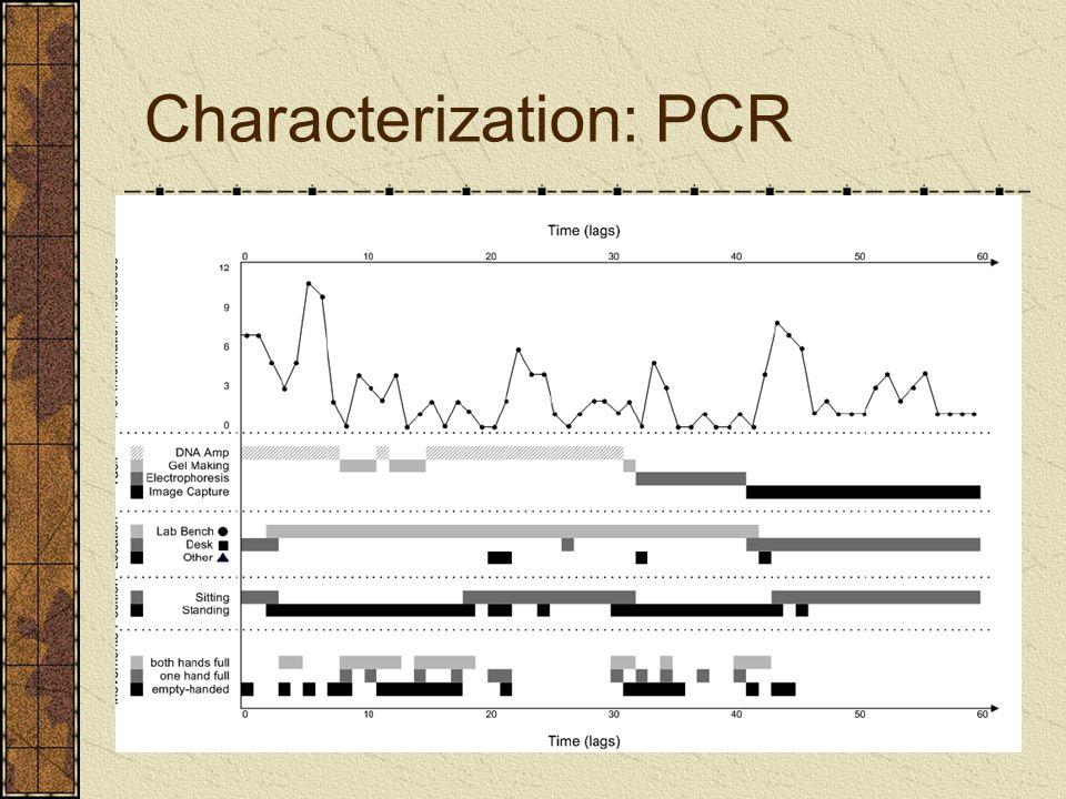 Characterization: PCR