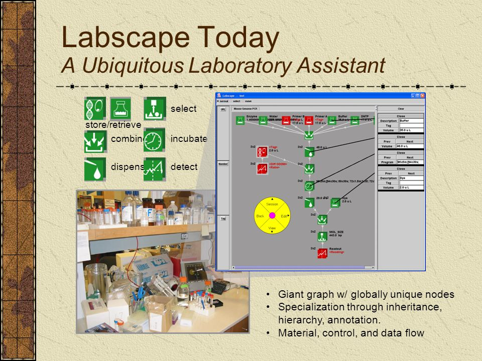 Labscape Today A Ubiquitous Laboratory Assistant store/retrieve combine dispense incubate select detect Giant graph w/ globally unique nodes Specialization through inheritance, hierarchy, annotation.