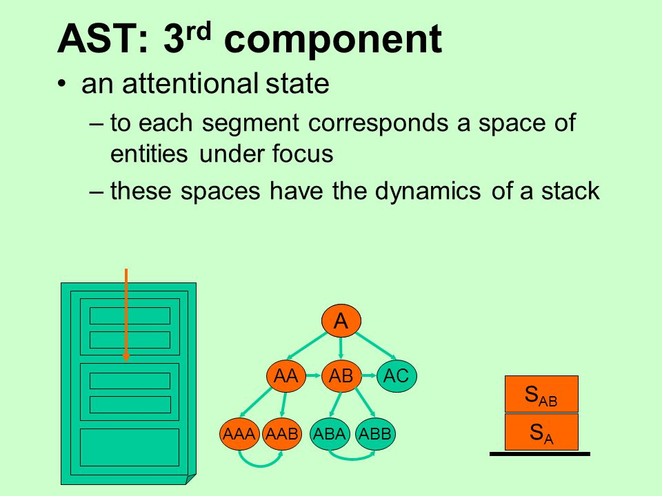 AST: 3 rd component an attentional state –to each segment corresponds a space of entities under focus –these spaces have the dynamics of a stack A ABAC ABAABB A SASA AA S AA AAA AAB S AAB
