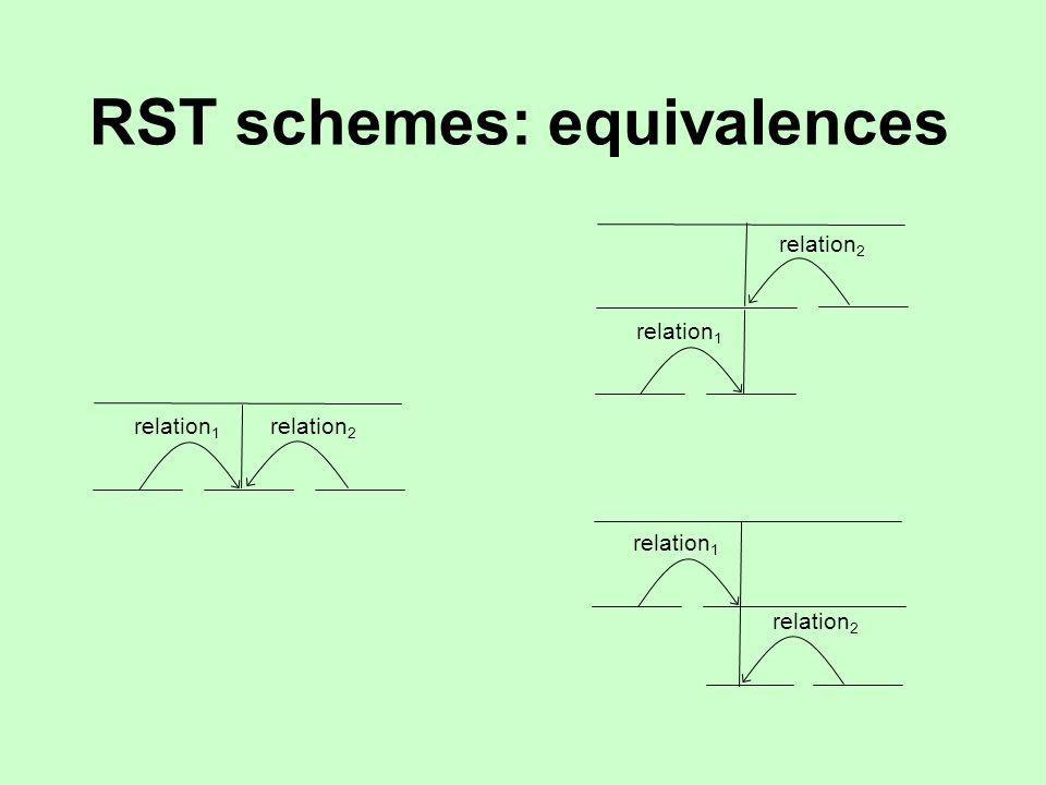 RST schemes relation text span: nucleus text span: satellite relation text span: nucleus