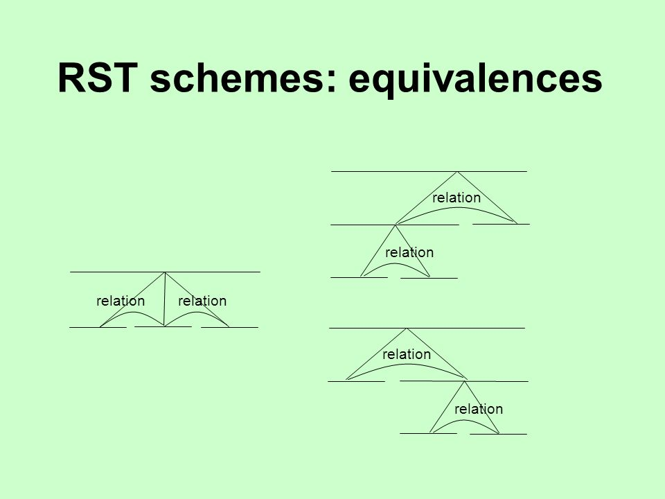 RST schemes: equivalences relation 1 relation 2 relation 1 relation 2 relation 1 relation 2