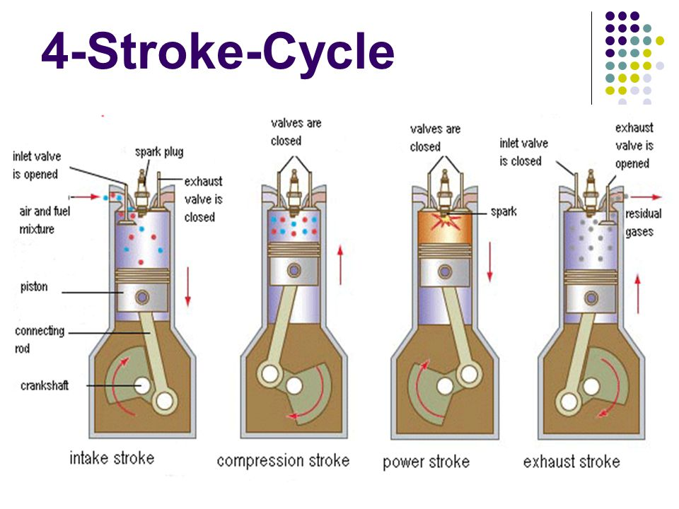 4-Stroke-Cycle