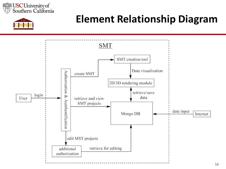 Element Relationship Diagram 14