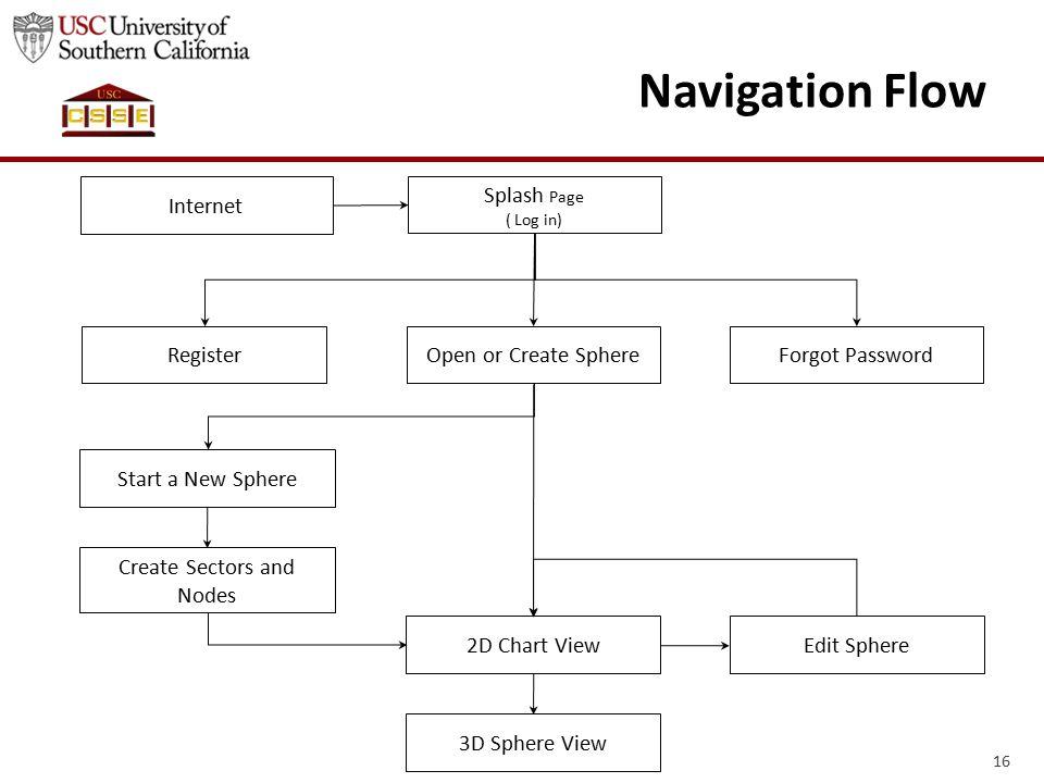16 Navigation Flow Internet Splash Page ( Log in) RegisterForgot PasswordOpen or Create Sphere Start a New Sphere Create Sectors and Nodes 2D Chart View 3D Sphere View Edit Sphere