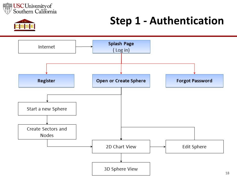 18 Step 1 - Authentication Internet Splash Page ( Log in) Splash Page ( Log in) Register Forgot Password Open or Create Sphere Start a new Sphere Create Sectors and Nodes 2D Chart View 3D Sphere View Edit Sphere