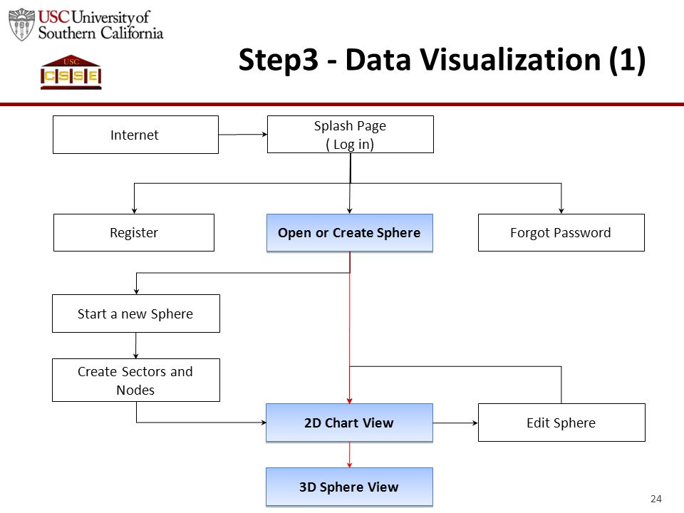24 Step3 - Data Visualization (1) Internet Splash Page ( Log in) RegisterForgot Password Open or Create Sphere Start a new Sphere Create Sectors and Nodes 2D Chart View 3D Sphere View Edit Sphere