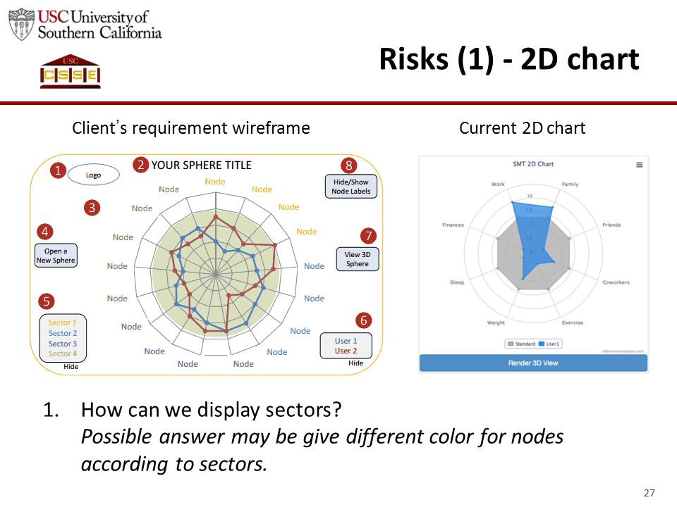 27 Risks (1) - 2D chart Client ' s requirement wireframeCurrent 2D chart 1.How can we display sectors.