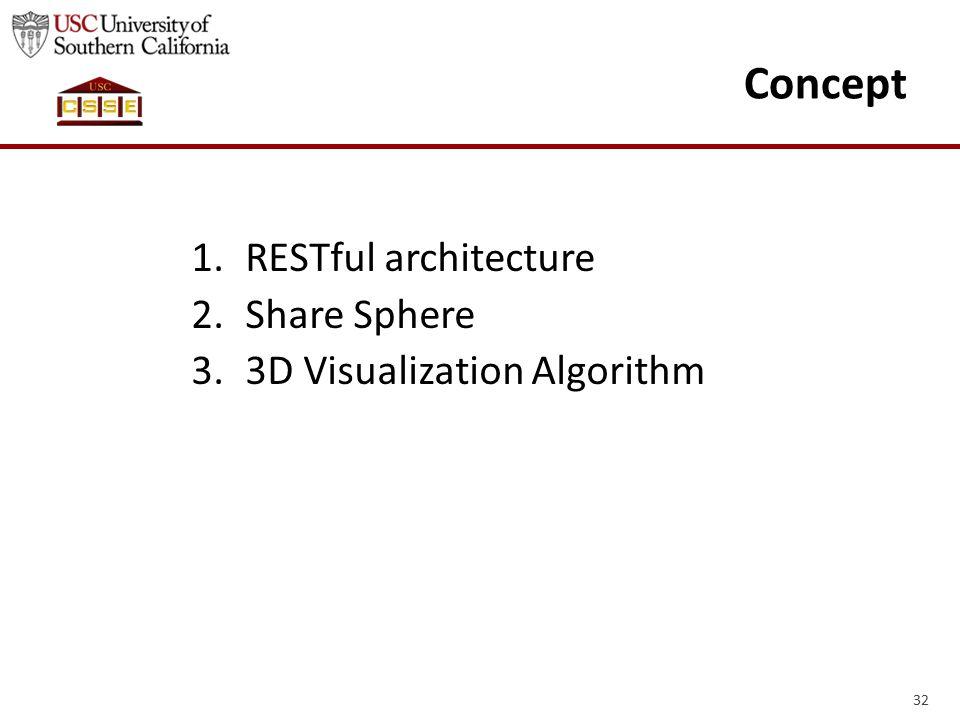 32 Concept 1.RESTful architecture 2.Share Sphere 3.3D Visualization Algorithm