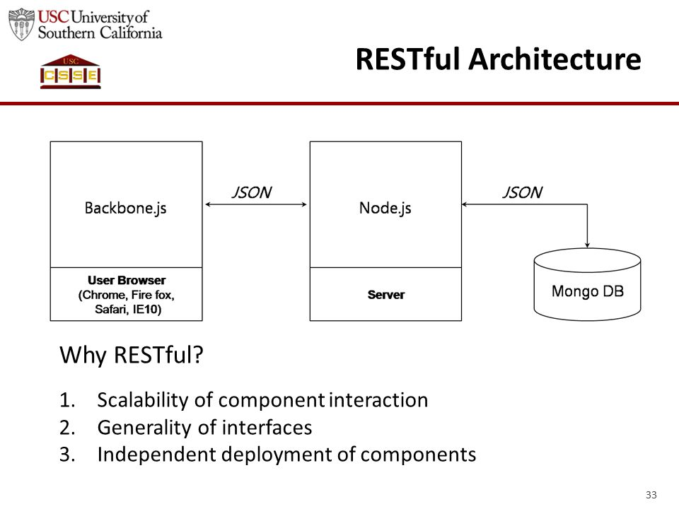 33 RESTful Architecture Why RESTful.