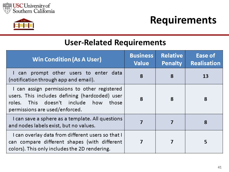 41 Requirements Win Condition (As A User) Business Value Relative Penalty Ease of Realisation I can prompt other users to enter data (notification through app and email).