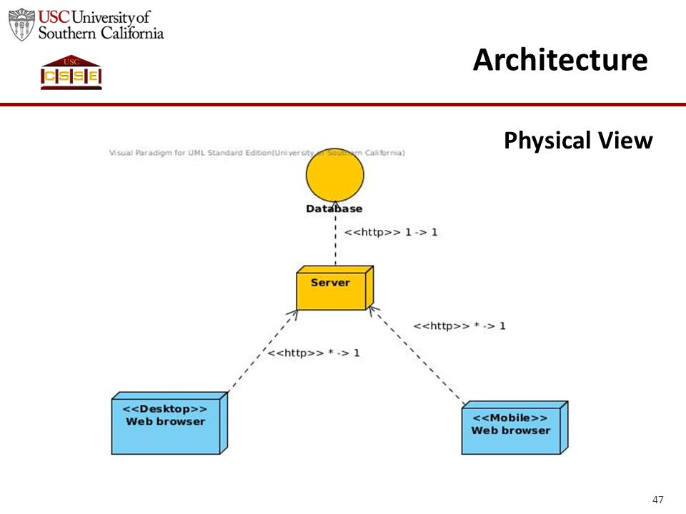 47 Architecture Physical View