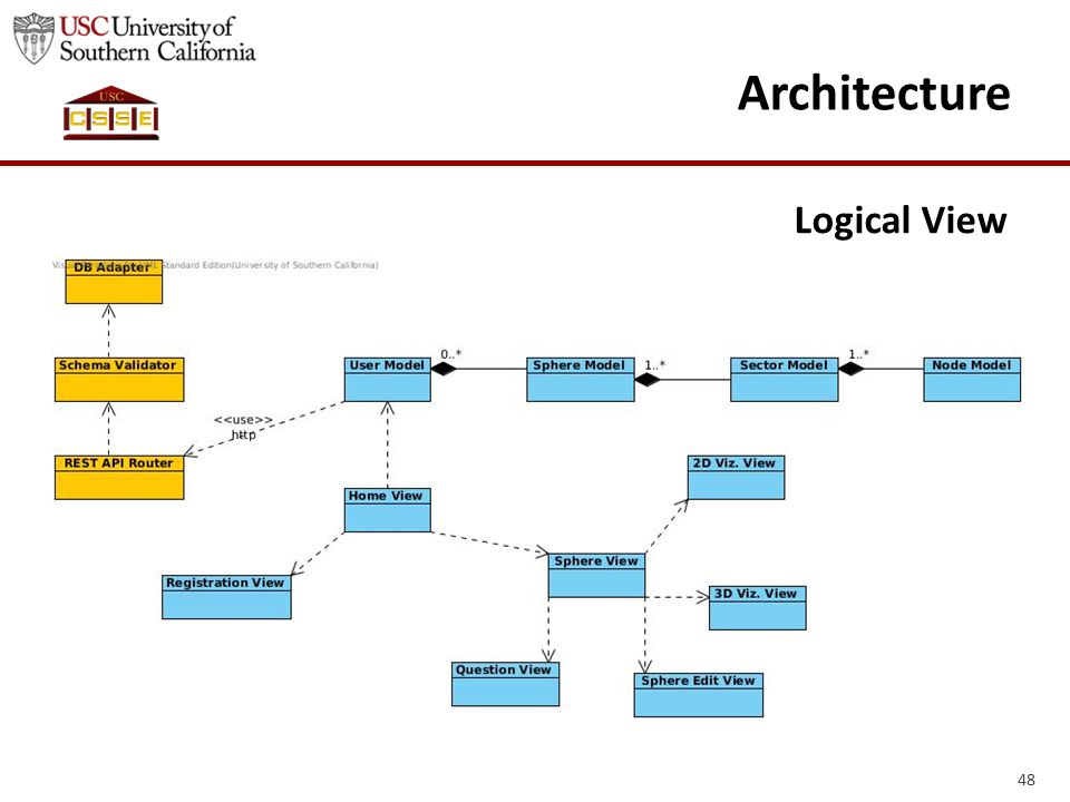 Architecture Logical View 48