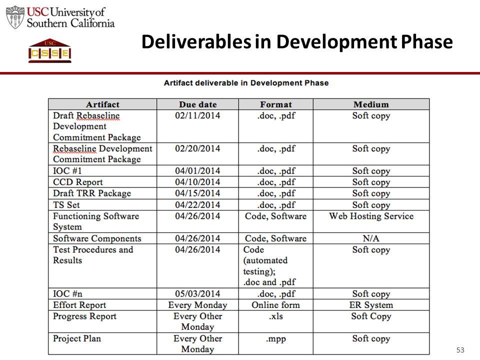 53 Deliverables in Development Phase