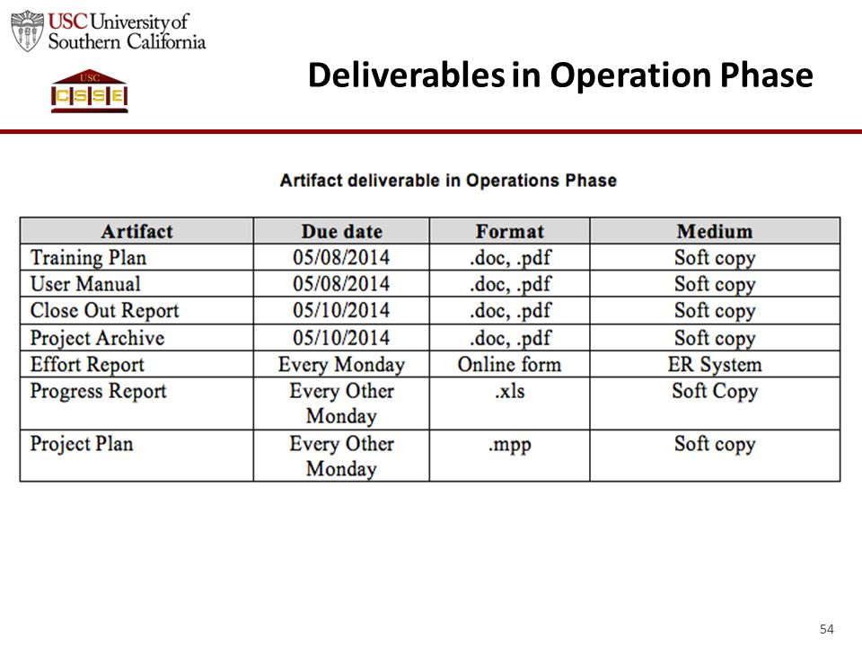 54 Deliverables in Operation Phase