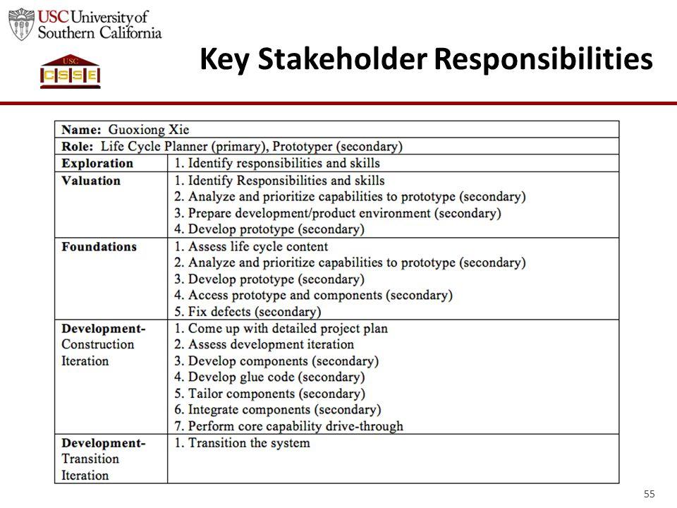 55 Key Stakeholder Responsibilities