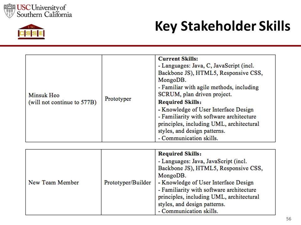 56 Key Stakeholder Skills