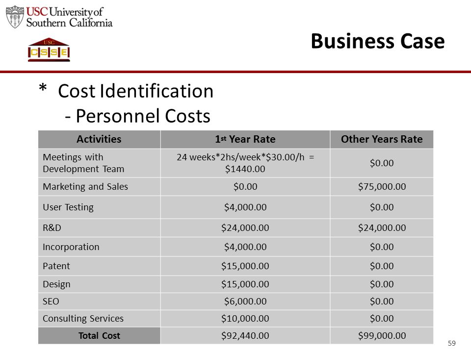 59 Business Case * Cost Identification - Personnel Costs Activities1 st Year RateOther Years Rate Meetings with Development Team 24 weeks*2hs/week*$30.00/h = $1440.00 $0.00 Marketing and Sales$0.00$75,000.00 User Testing$4,000.00$0.00 R&D$24,000.00 Incorporation$4,000.00$0.00 Patent$15,000.00$0.00 Design$15,000.00$0.00 SEO$6,000.00$0.00 Consulting Services$10,000.00$0.00 Total Cost$92,440.00$99,000.00
