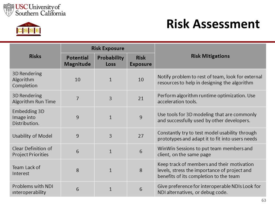 63 Risk Assessment Risks Risk Exposure Risk Mitigations Potential Magnitude Probability Loss Risk Exposure 3D Rendering Algorithm Completion 101 Notif