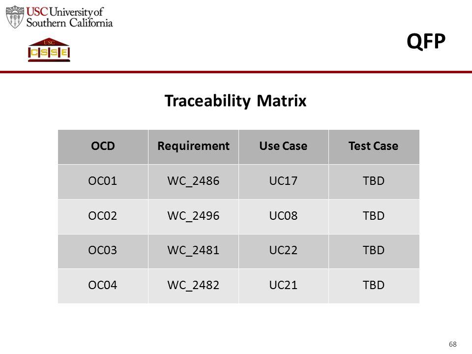 68 QFP Traceability Matrix OCDRequirementUse CaseTest Case OC01WC_2486UC17TBD OC02WC_2496UC08TBD OC03WC_2481UC22TBD OC04WC_2482UC21TBD
