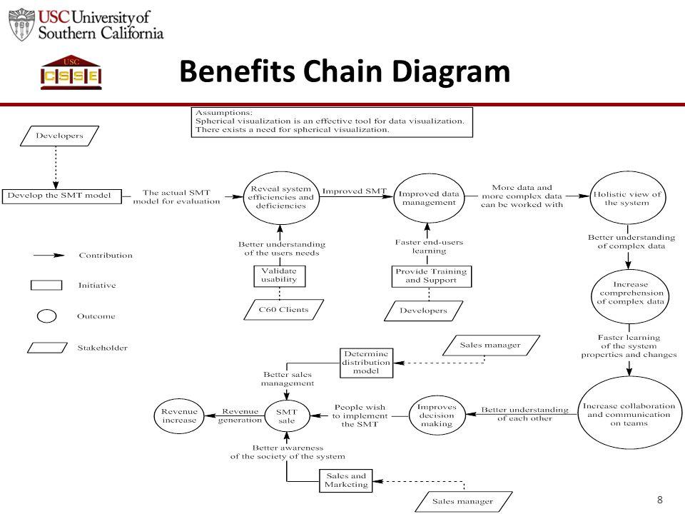 Benefits Chain Diagram 8