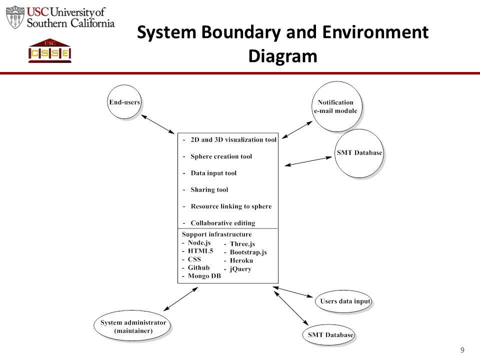 Artifacts *OCD document.Explains how the system operates, business workflow.