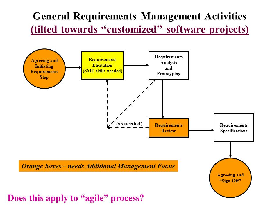 Requirements Prioritization for A Software Product (when it is a customized software --- the picture changes –how.